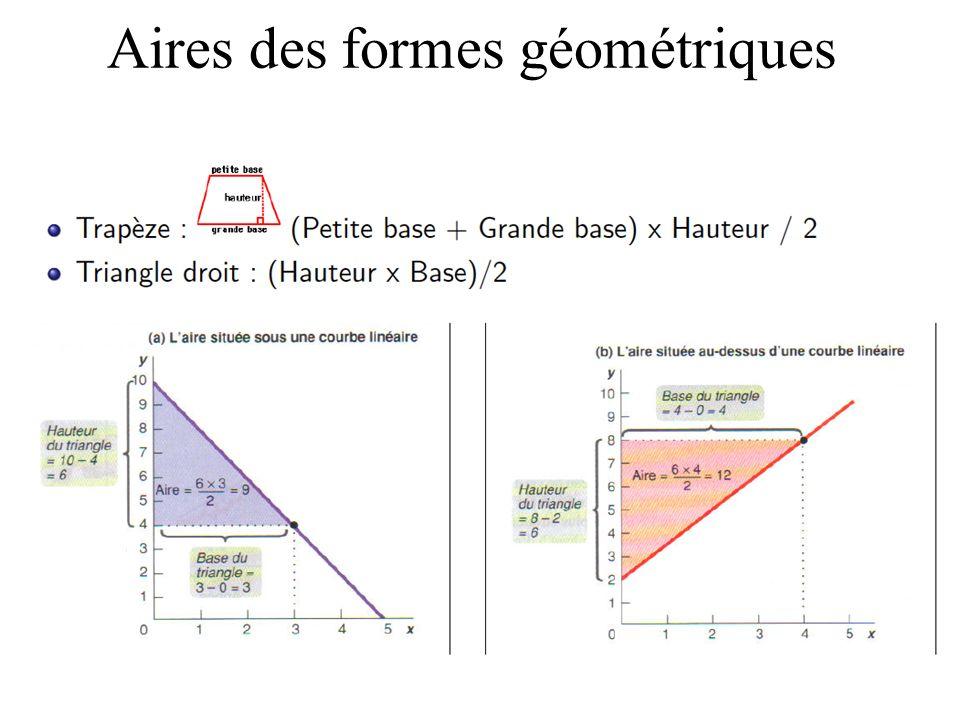 Aires des formes géométriques