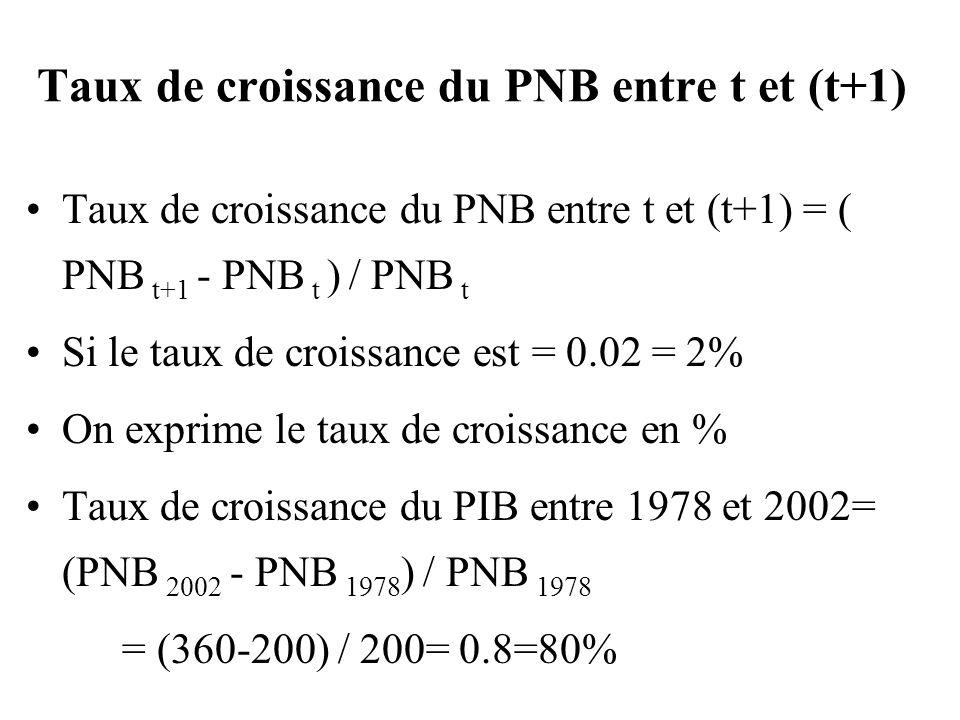 Taux de croissance du PNB entre t et (t+1) Taux de croissance du PNB entre t et (t+1) = ( PNB t+1 - PNB t ) / PNB t Si le taux de croissance est = 0.0