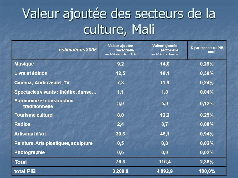 Valeur ajoutée des secteurs de la culture, Mali estimations 2006 Valeur ajoutée sectorielle en Milliards de FCFA Valeur ajoutée sectorielle en Millions deuros % par rapport au PIB total Musique9,214,00,29% Livre et édition12,519,10,39% Cinéma, Audiovisuel, TV7,811,90,24% Spectacles vivants : théâtre, danse…1,11,80,04% Patrimoine et construction traditionnelle 3,95,90,12% Tourisme culturel8,012,20,25% Radios2,43,70,08% Artisanat d art30,346,10,94% Peinture, Arts plastiques, sculpture0,50,80,02% Photographie0,60,90,02% Total 76,3116,42,38% total PIB 3 209,84 892,9100,0%