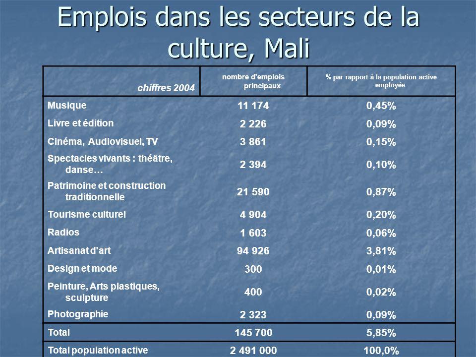 Emplois dans les secteurs de la culture, Mali chiffres 2004 nombre d emplois principaux % par rapport à la population active employée Musique 11 1740,45% Livre et édition 2 2260,09% Cinéma, Audiovisuel, TV 3 8610,15% Spectacles vivants : théâtre, danse… 2 3940,10% Patrimoine et construction traditionnelle 21 5900,87% Tourisme culturel 4 9040,20% Radios 1 6030,06% Artisanat d art 94 9263,81% Design et mode 3000,01% Peinture, Arts plastiques, sculpture 4000,02% Photographie 2 3230,09% Total 145 7005,85% Total population active 2 491 000100,0%