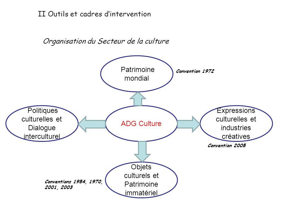 II Outils et cadres dintervention ADG Culture Patrimoine mondial Objets culturels et Patrimoine immatériel Politiques culturelles et Dialogue intercul