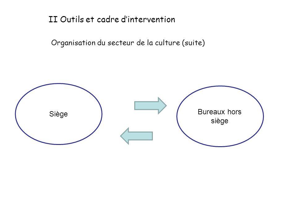 Bureaux hors siège Siège II Outils et cadre dintervention Organisation du secteur de la culture (suite)