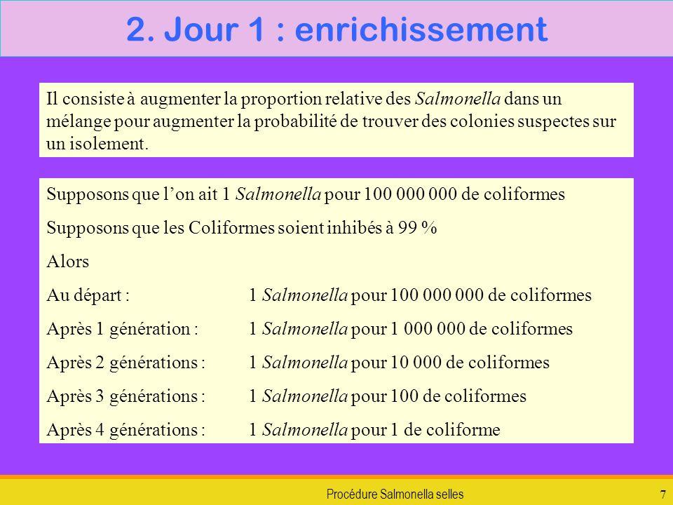Procédure Salmonella selles8 On utilise donc des inhibiteurs nombreux et des molécules qui favorisent les Salmonella ou défavorisent les autres, en particulier les Coliformes.