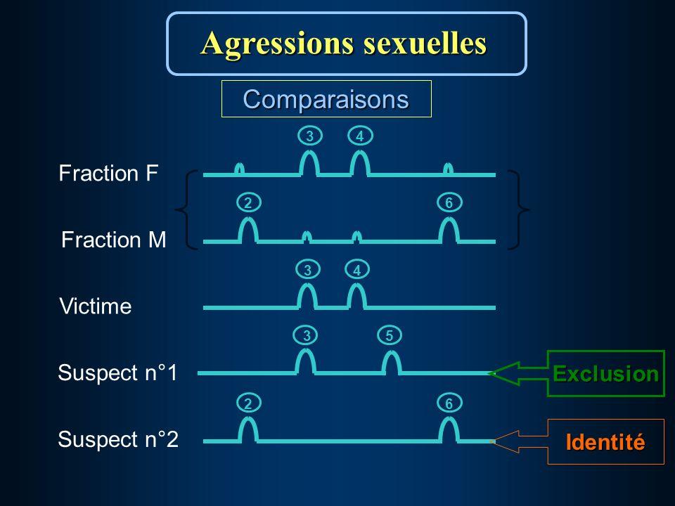 62 Suspect n°2 Suspect n°1 35Exclusion Victime 34Identité 62 Fraction M 34 Fraction F Comparaisons Agressions sexuelles