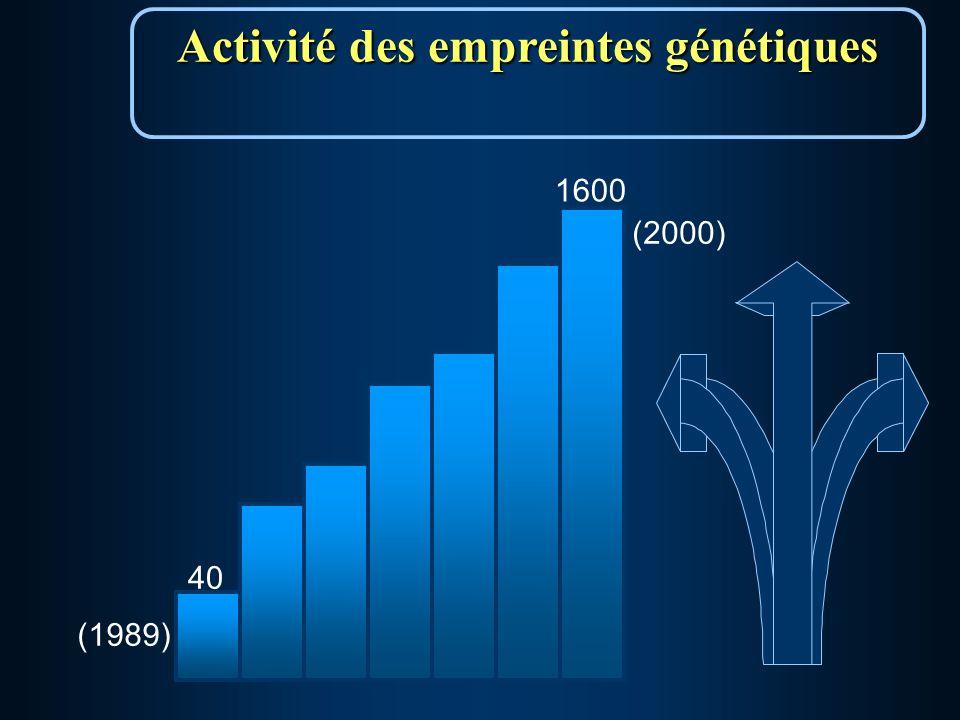 (1989) 1600 Activité des empreintes génétiques 40 (2000)