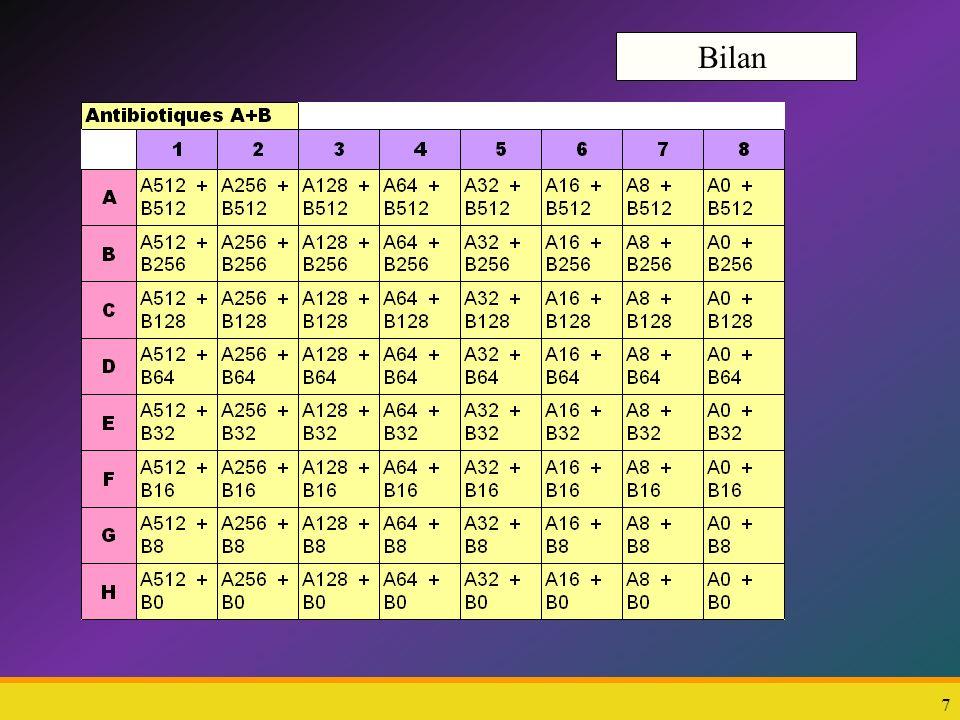 8vendredi 10 janvier 201488 METTRE 50 µL de diluant-Bouillon nutritif ligne H et colonne 8 En H8 il y aura 2 fois 50 µL