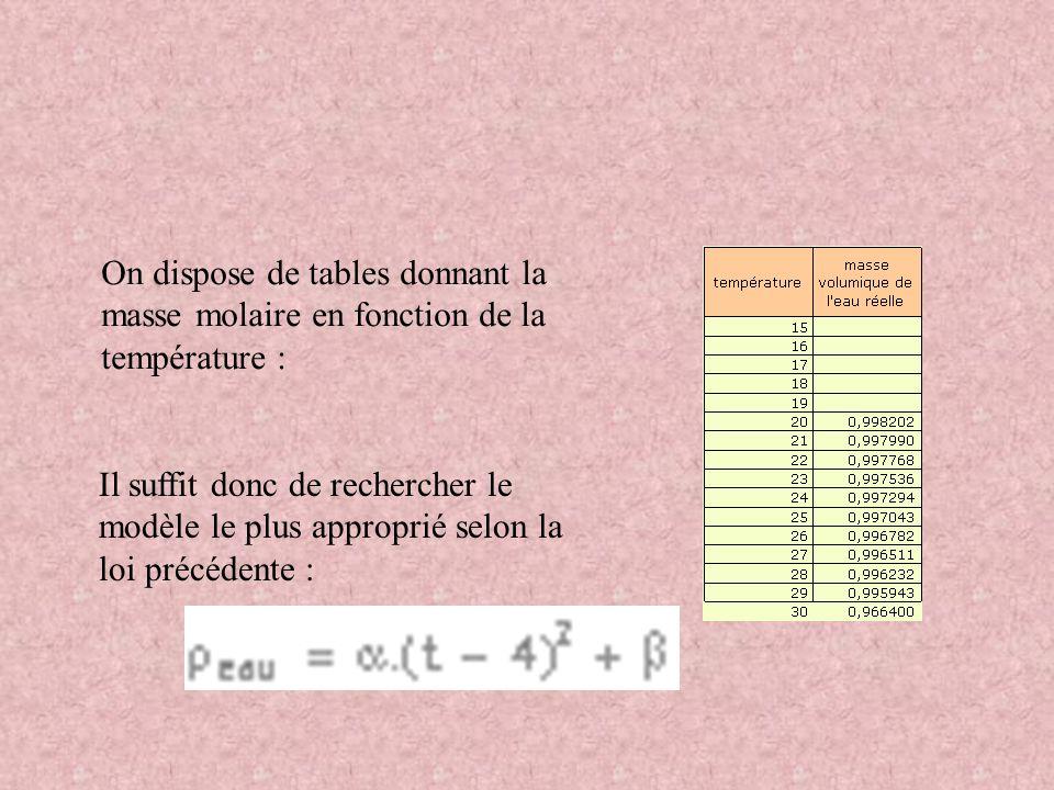 On dispose de tables donnant la masse molaire en fonction de la température : Il suffit donc de rechercher le modèle le plus approprié selon la loi pr