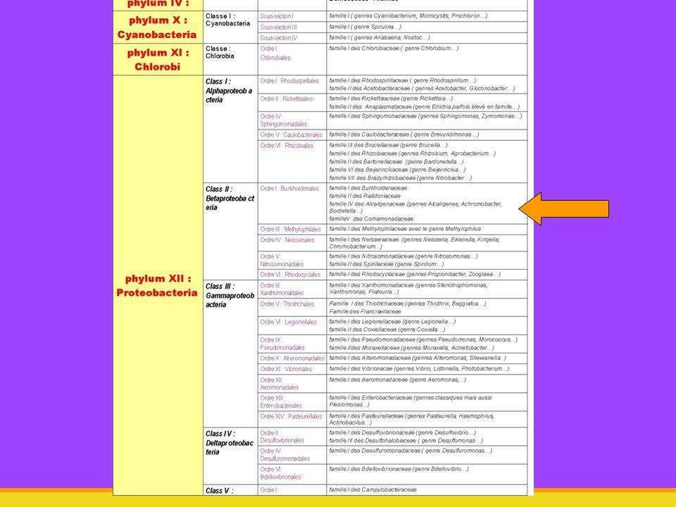 vendredi 10 janvier 201413 5.Prophylaxie VACCIN Bactéries tuées (B.