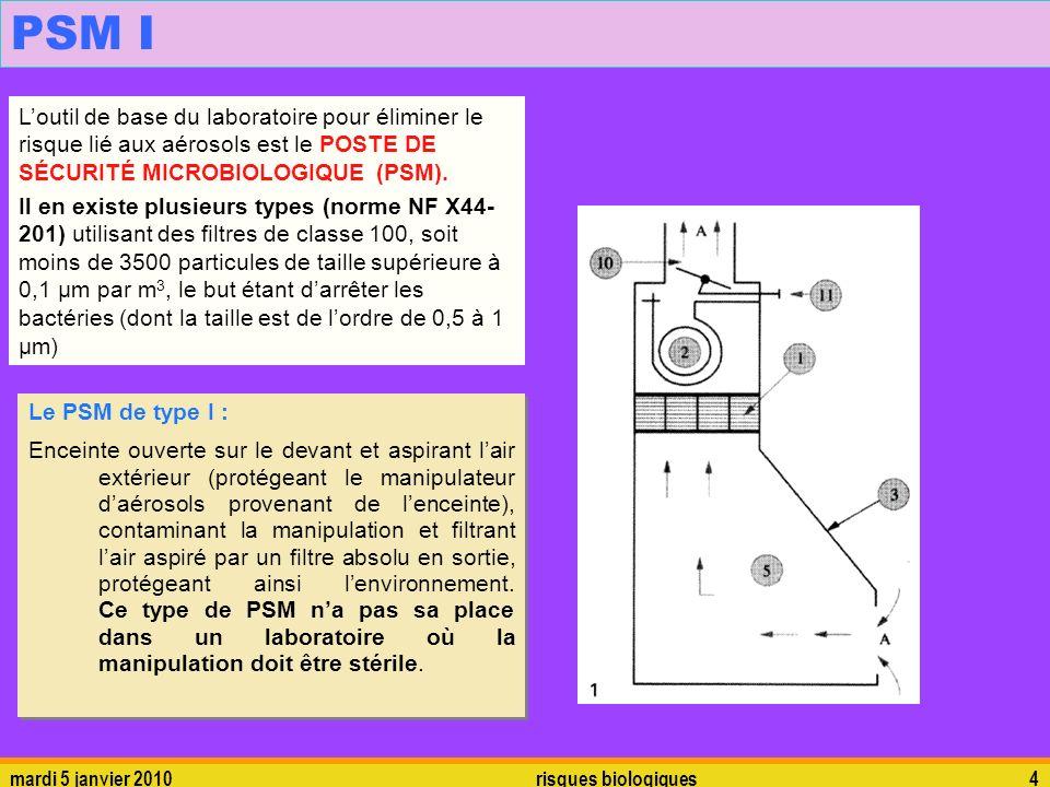 mardi 5 janvier 2010risques biologiques4 PSM I Loutil de base du laboratoire pour éliminer le risque lié aux aérosols est le POSTE DE SÉCURITÉ MICROBI