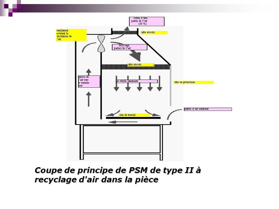 Coupe de principe de PSM de type II à recyclage d'air dans la pièce