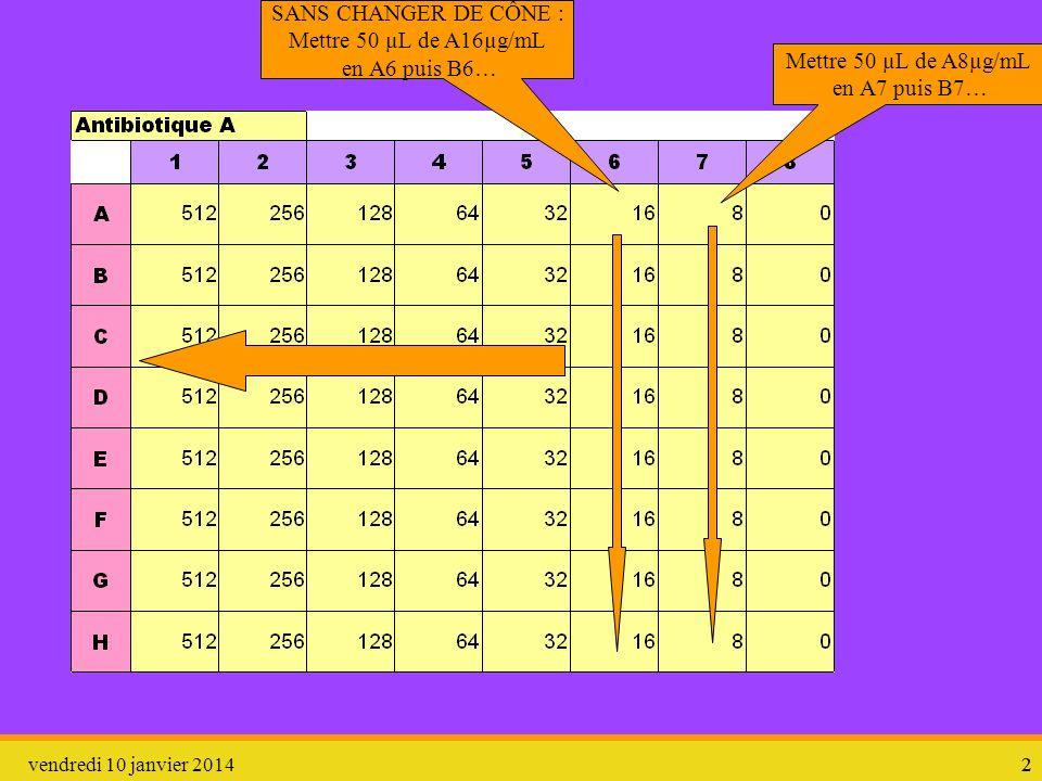 vendredi 10 janvier 201422 Mettre 50 µL de A8µg/mL en A7 puis B7… SANS CHANGER DE CÔNE : Mettre 50 µL de A16µg/mL en A6 puis B6…