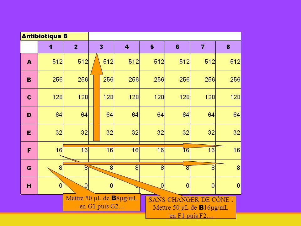Mettre 50 µL de B 8µg/mL en G1 puis G2… SANS CHANGER DE CÔNE : Mettre 50 µL de B 16µg/mL en F1 puis F2…