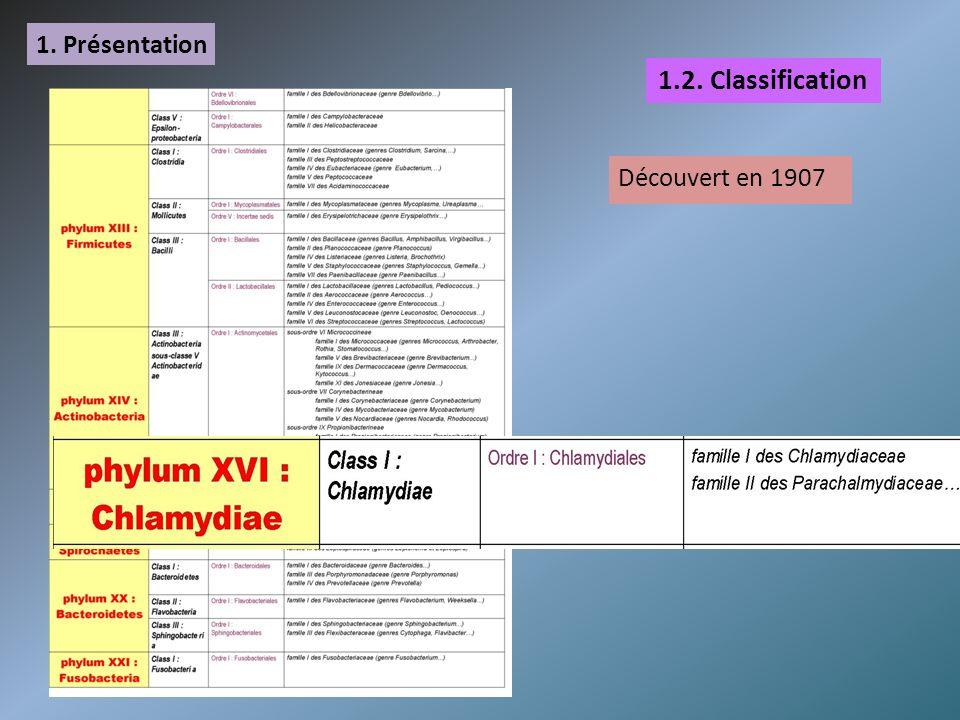 2.Pouvoir pathogène C. trachomatisC. pneumoniaeC.psittaciC.