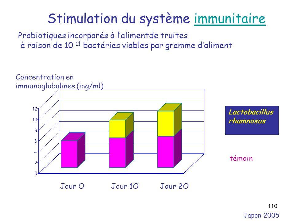 110 Japon 2005 Stimulation du système immunitaireimmunitaire Probiotiques incorporés à lalimentde truites à raison de 10 11 bactéries viables par gram