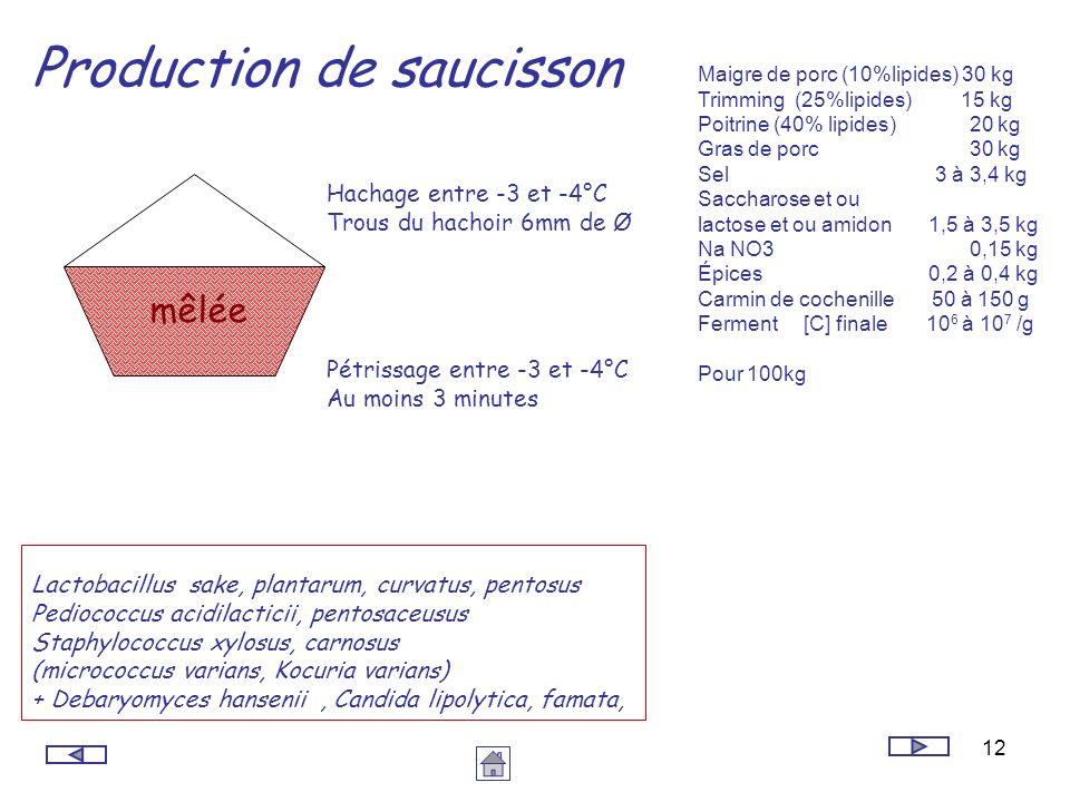 12 Production de saucisson Lactobacillus sake, plantarum, curvatus, pentosus Pediococcus acidilacticii, pentosaceusus Staphylococcus xylosus, carnosus