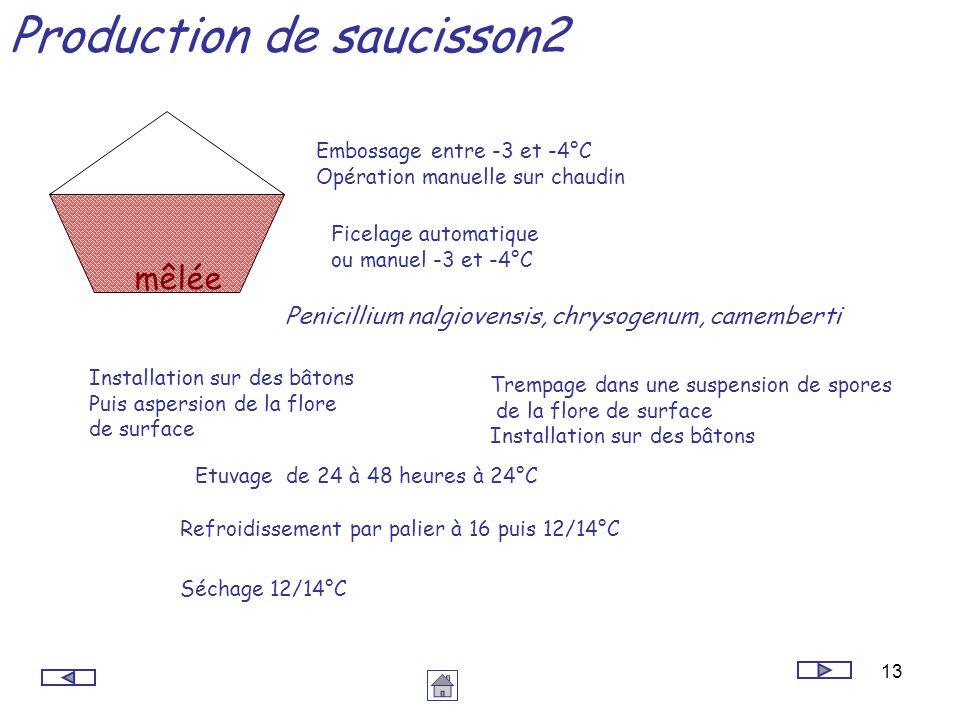 13 Production de saucisson2 mêlée Embossage entre -3 et -4°C Opération manuelle sur chaudin Ficelage automatique ou manuel -3 et -4°C Installation sur