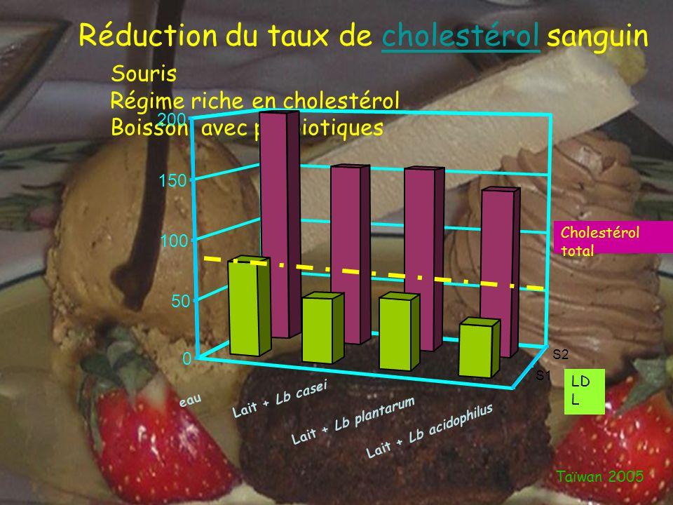 29 Réduction du taux de cholestérol eau Lait + Lb casei Lait + Lb plantarum Lait + Lb acidophilus Taïwan 2005 Réduction du taux de cholestérol sanguin