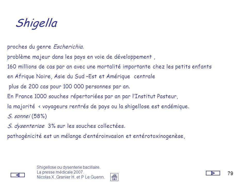 79 Shigella proches du genre Escherichia. problème majeur dans les pays en voie de développement, 160 millions de cas par an avec une mortalité import