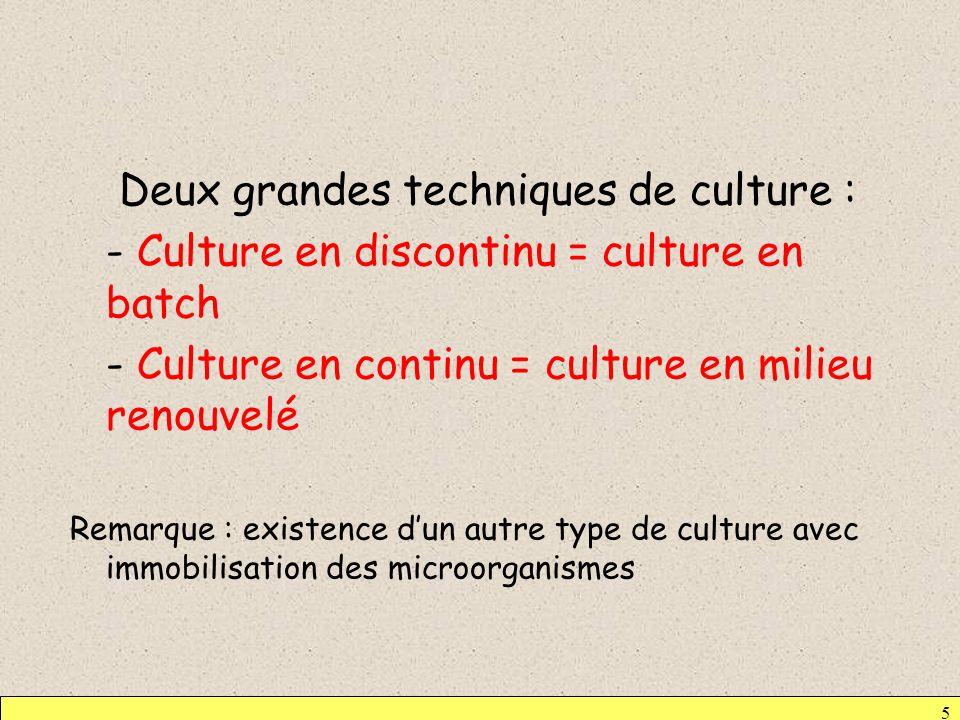 1-1- Culture en discontinu = culture en batch = culture en milieu non renouvelé