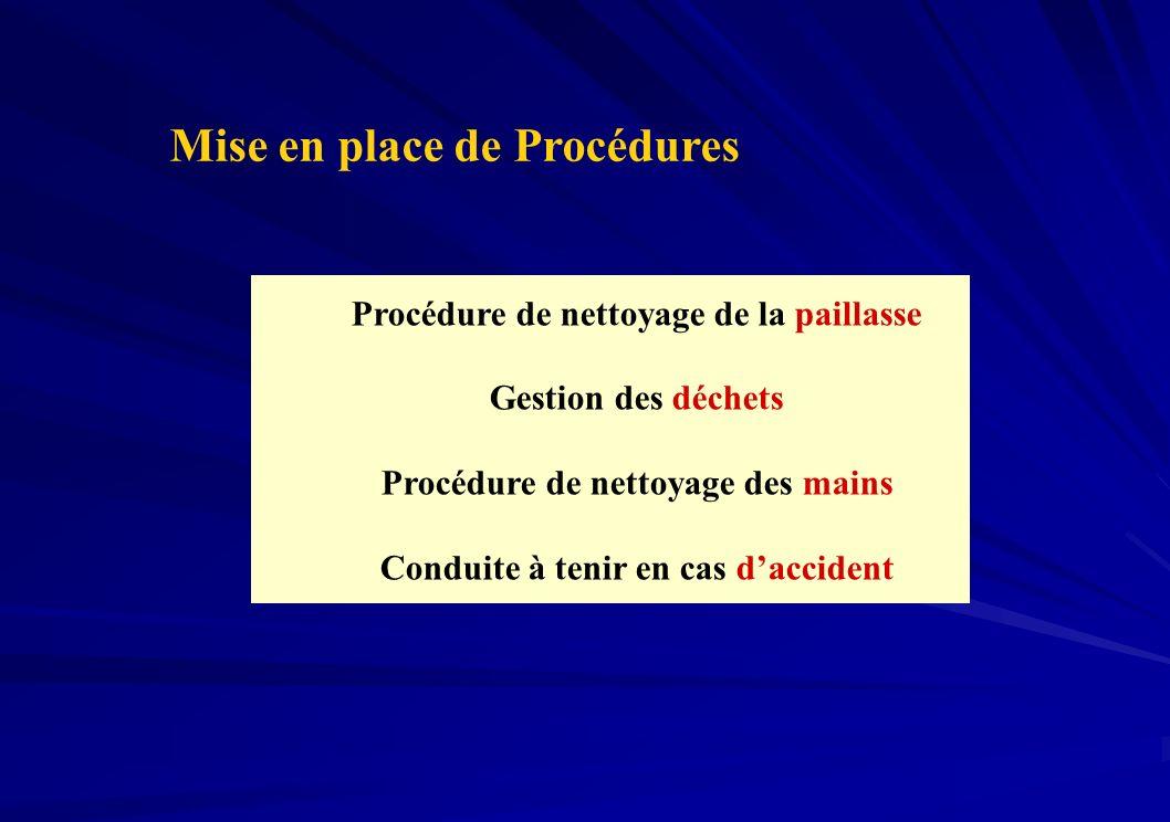 Procédure de nettoyage de la paillasse Gestion des déchets Procédure de nettoyage des mains Conduite à tenir en cas daccident Mise en place de Procédu