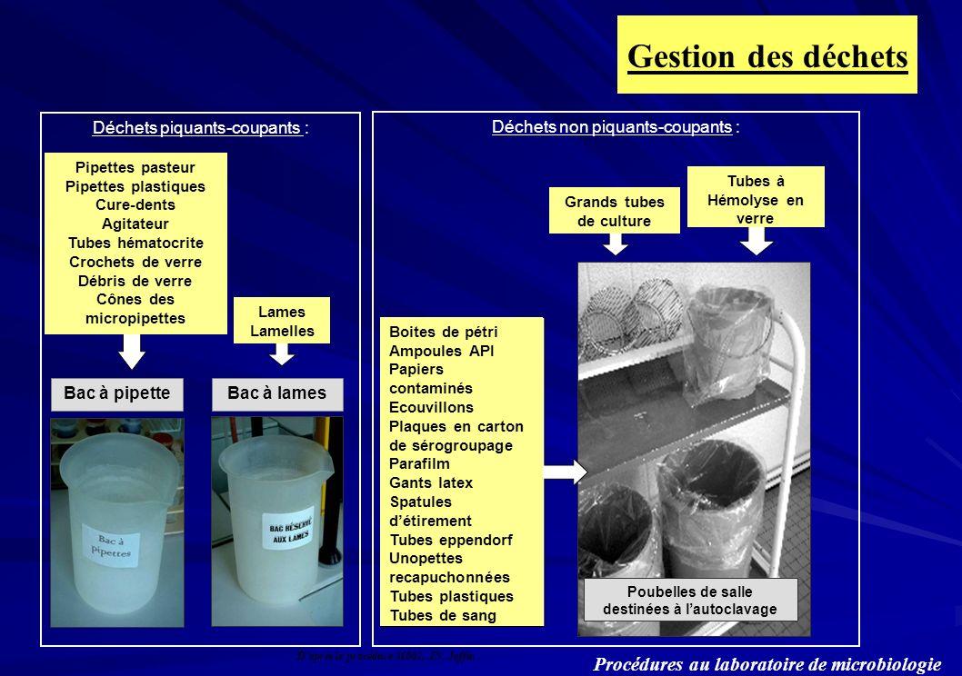 Gestion des déchets Procédures au laboratoire de microbiologie Déchets non piquants-coupants : Tubes à Hémolyse en verre Boites de pétri Ampoules API