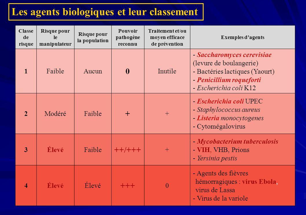 Les agents biologiques et leur classement Classe de risque Risque pour le manipulateur Risque pour la population Pouvoir pathogène reconnu Traitement