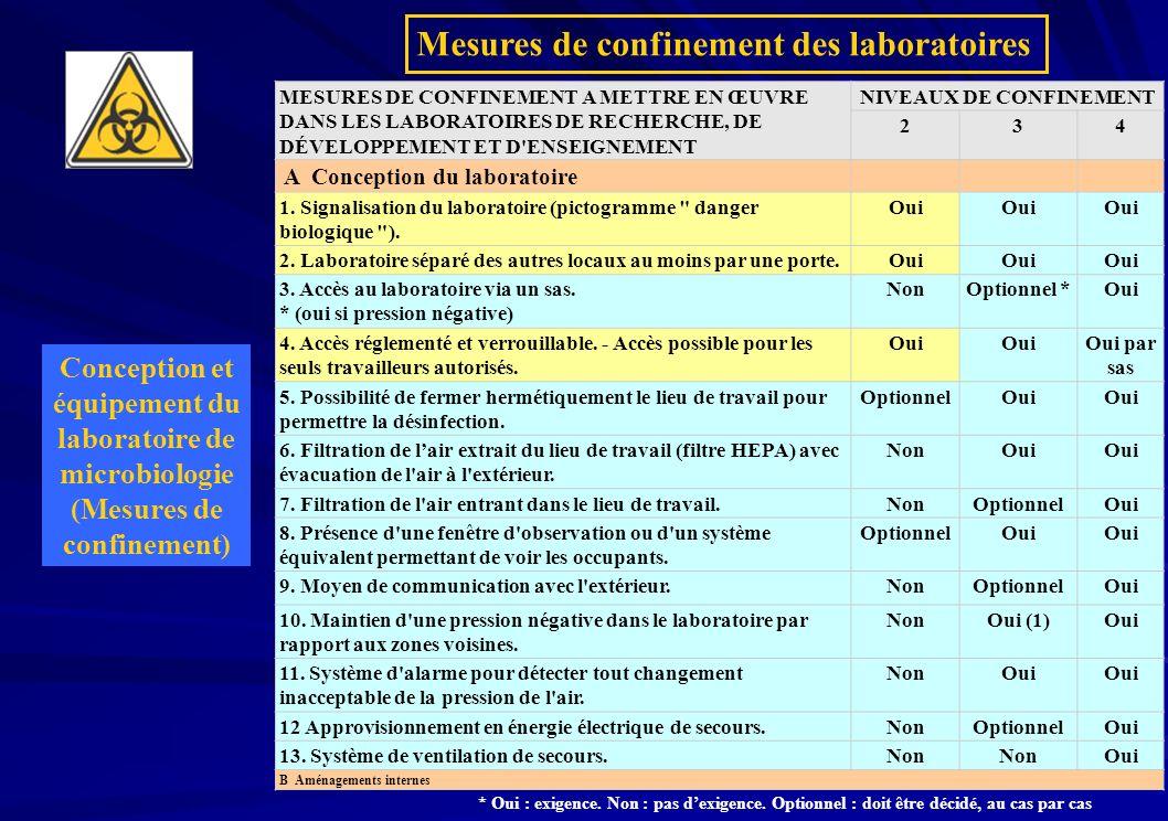 MESURES DE CONFINEMENT A METTRE EN ŒUVRE DANS LES LABORATOIRES DE RECHERCHE, DE DÉVELOPPEMENT ET D ENSEIGNEMENT NIVEAUX DE CONFINEMENT 234 A Conception du laboratoire B Aménagements internes 1.