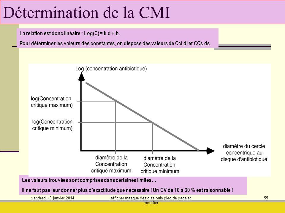 vendredi 10 janvier 2014 afficher masque des dias puis pied de page et modifier 55 Détermination de la CMI La relation est donc linéaire : Log(C) = k