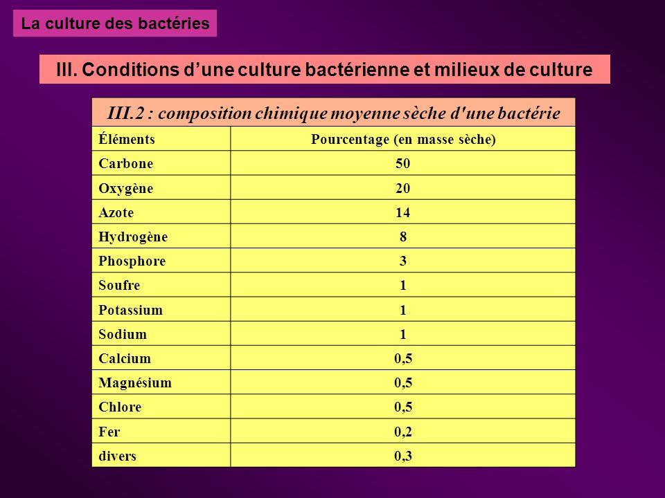 La culture des bactéries III.2 : composition chimique moyenne sèche d'une bactérie ÉlémentsPourcentage (en masse sèche) Carbone50 Oxygène20 Azote14 Hy
