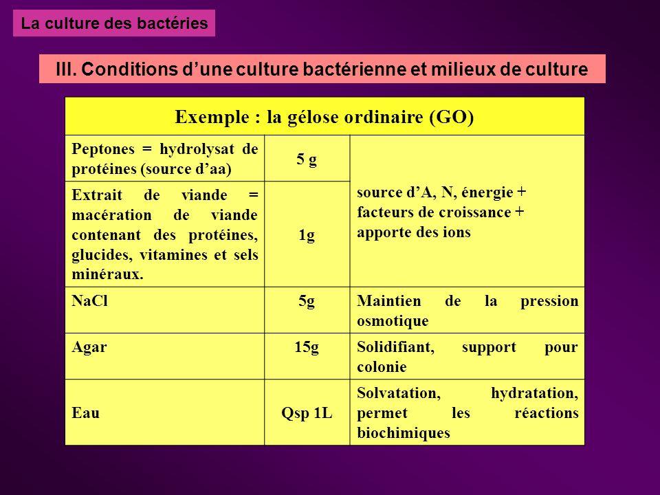 La culture des bactéries Exemple : la gélose ordinaire (GO) Peptones = hydrolysat de protéines (source daa) 5 g source dA, N, énergie + facteurs de cr