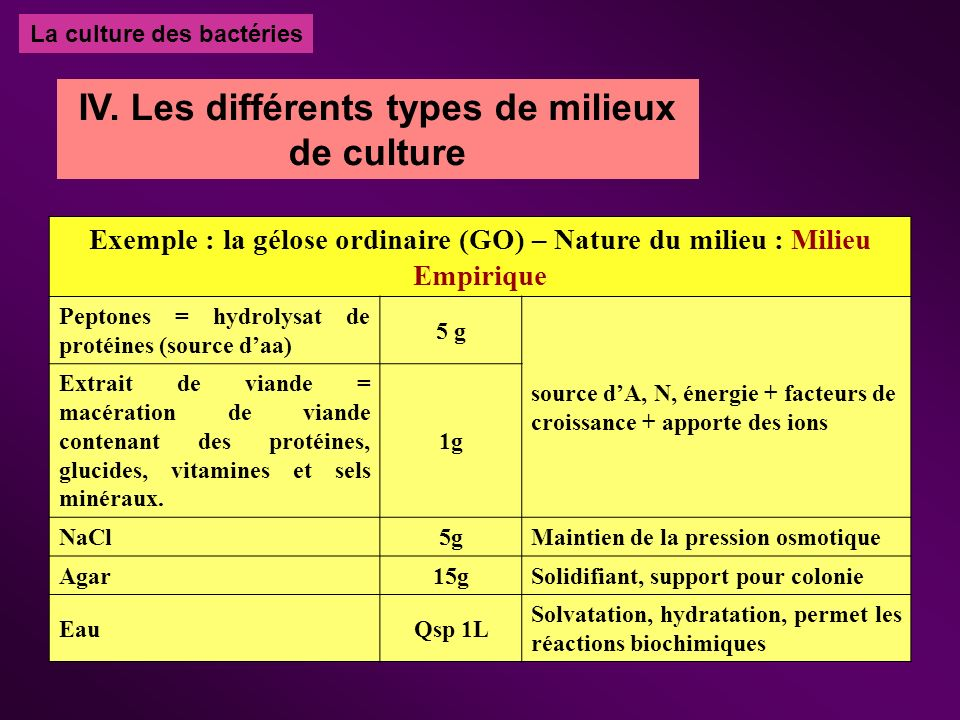 La culture des bactéries IV. Les différents types de milieux de culture Exemple : la gélose ordinaire (GO) – Nature du milieu : Milieu Empirique Pepto