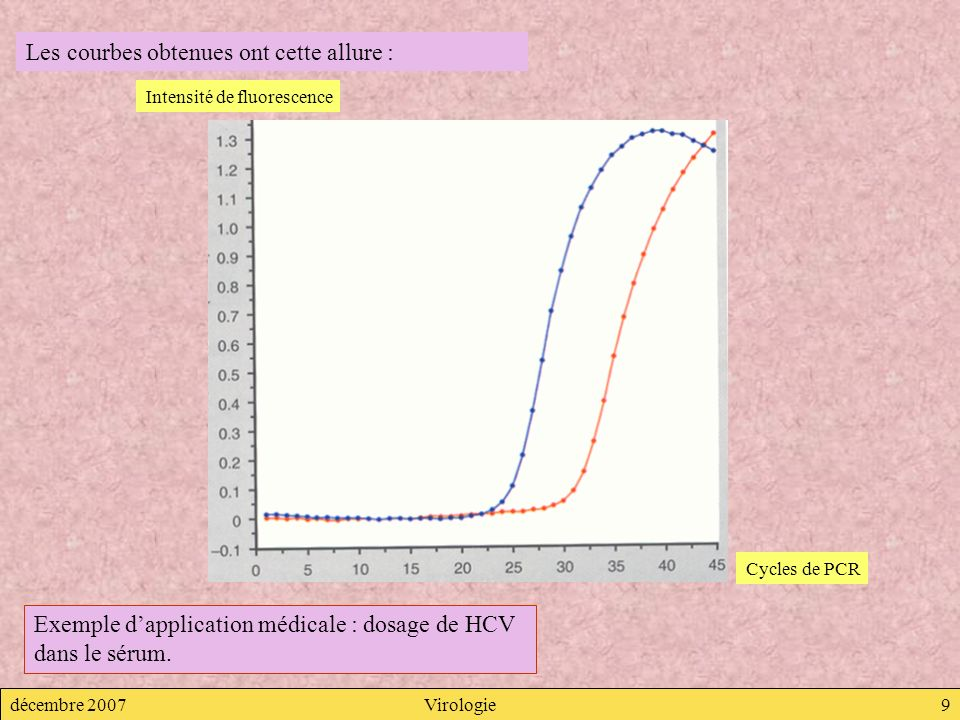 décembre 2007Virologie9 Les courbes obtenues ont cette allure : Intensité de fluorescence Cycles de PCR Exemple dapplication médicale : dosage de HCV