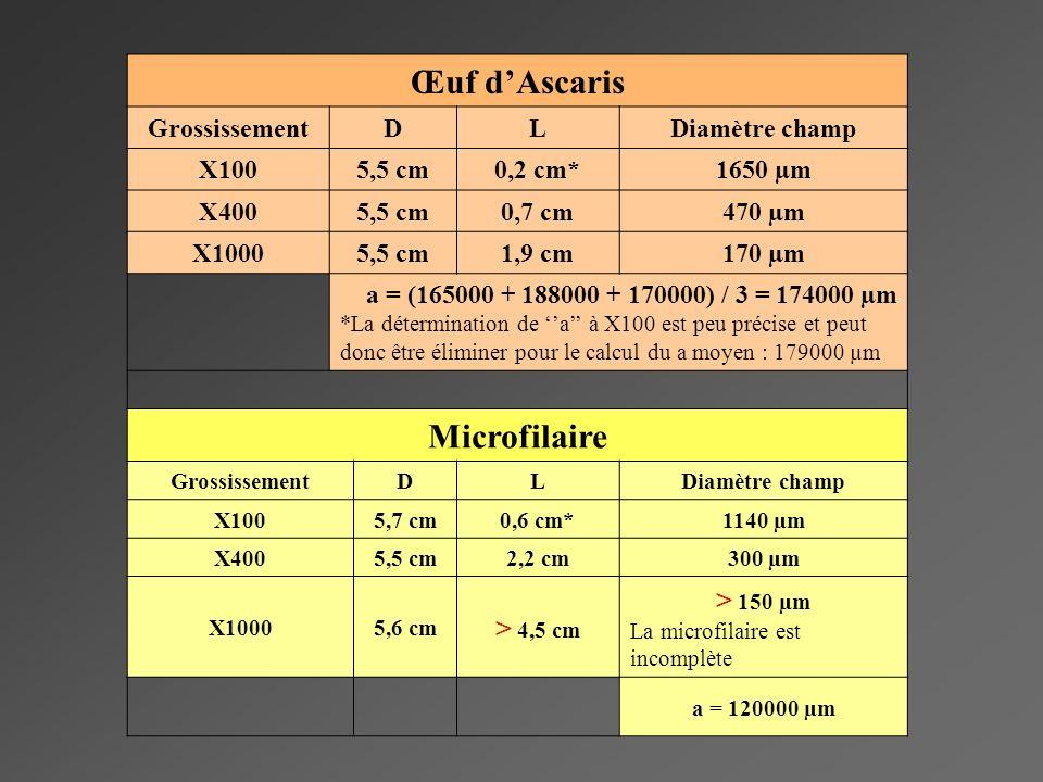 Œuf dAscaris GrossissementDLDiamètre champ X1005,5 cm0,2 cm*1650 µm X4005,5 cm0,7 cm470 µm X10005,5 cm1,9 cm170 µm a = (165000 + 188000 + 170000) / 3