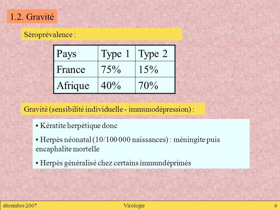 décembre 2007Virologie6 1.2. Gravité Séroprévalence : PaysType 1Type 2 France75%15% Afrique40%70% Gravité (sensibilité individuelle - immunodépression