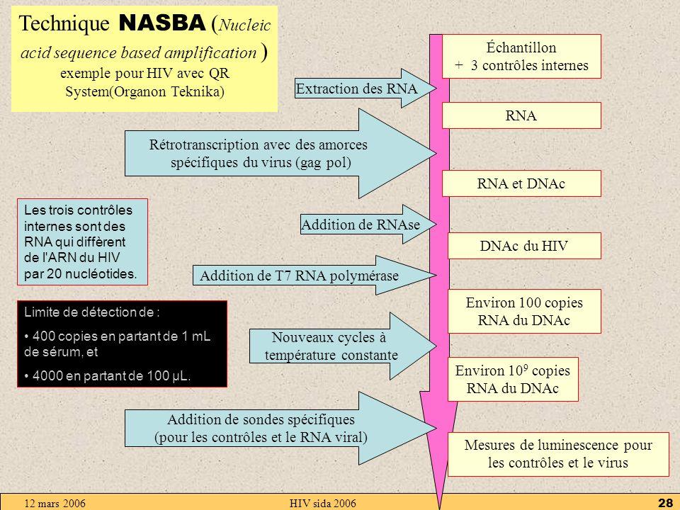 12 mars 2006HIV sida 200627 Charge virale Détecter le virus ne suffit pas pour adapter le traitement; La biologie moléculaire permet daller plus loin avec la mesure de la charge virale (nombre de copies de lacide nucléique viral par mL de plasma)