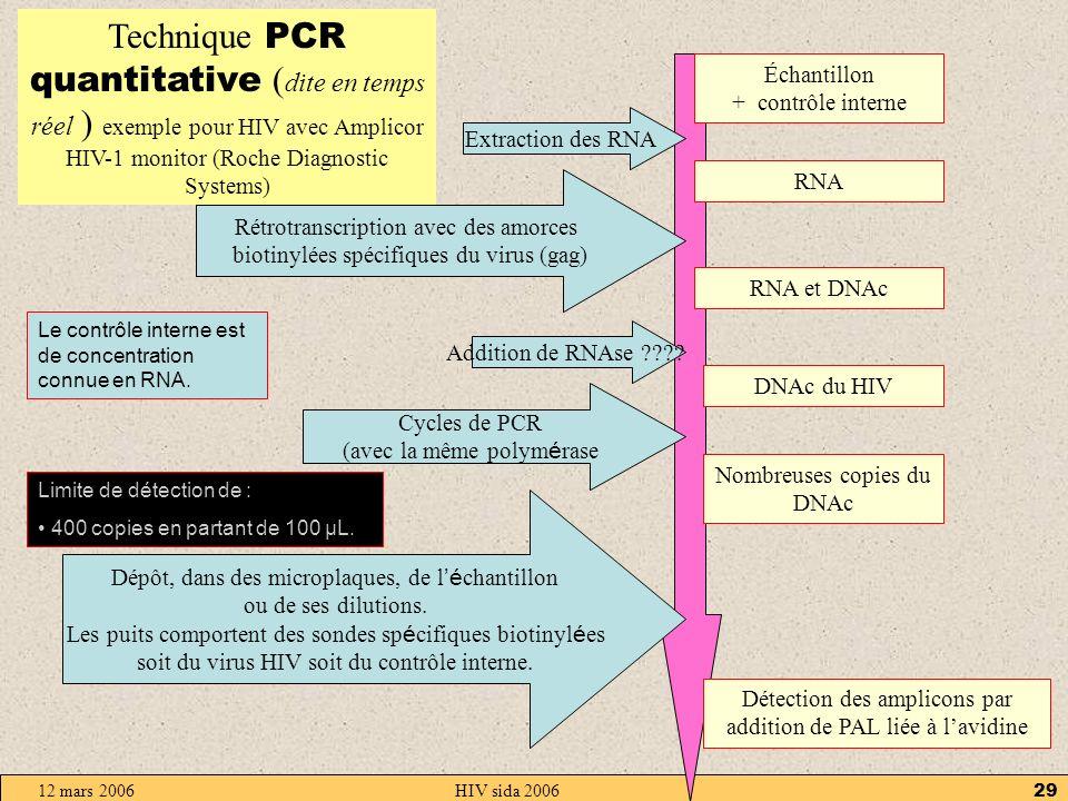 12 mars 2006HIV sida 200628 Échantillon + 3 contrôles internes RNA Extraction des RNA RNA et DNAc Addition de RNAse DNAc du HIV Addition de T7 RNA polymérase Environ 100 copies RNA du DNAc Nouveaux cycles à température constante Environ 10 9 copies RNA du DNAc Rétrotranscription avec des amorces spécifiques du virus (gag pol) Addition de sondes spécifiques (pour les contrôles et le RNA viral) Mesures de luminescence pour les contrôles et le virus Les trois contrôles internes sont des RNA qui diffèrent de l ARN du HIV par 20 nucléotides.