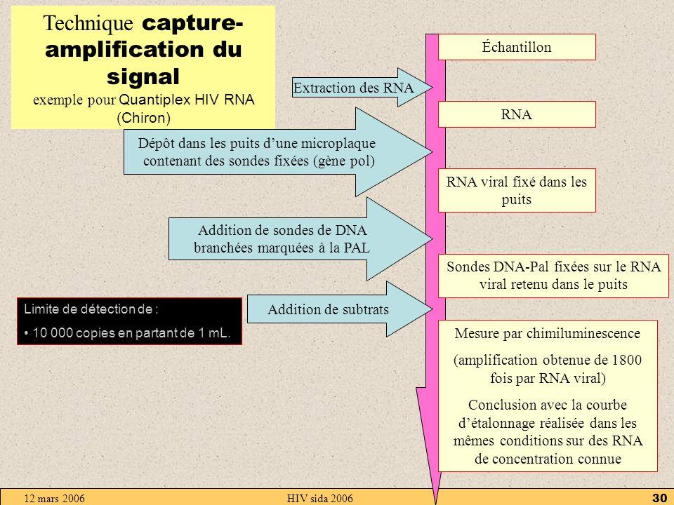 12 mars 2006HIV sida 200629 Technique PCR quantitative ( dite en temps réel ) exemple pour HIV avec Amplicor HIV-1 monitor (Roche Diagnostic Systems) Échantillon + contrôle interne RNA Extraction des RNA RNA et DNAc Addition de RNAse ???.