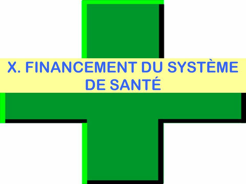 organisation du système de santé français 2007-08 révisée 2011 64 X.