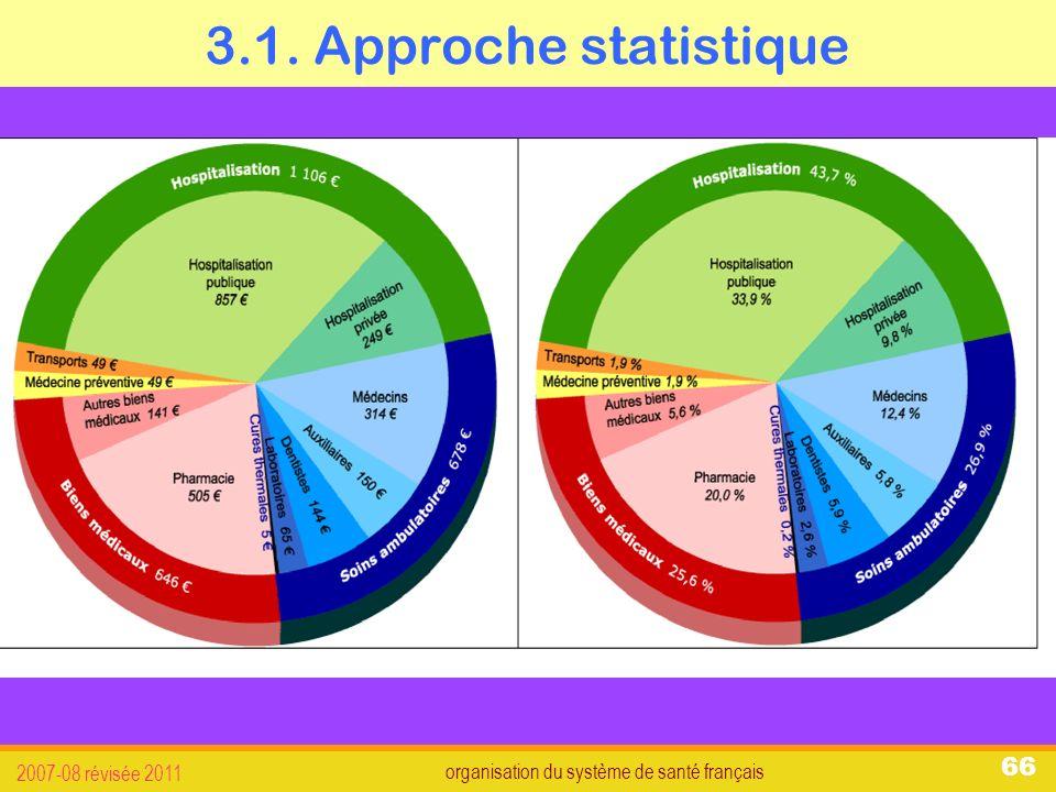 organisation du système de santé français 2007-08 révisée 2011 66 3.1. Approche statistique