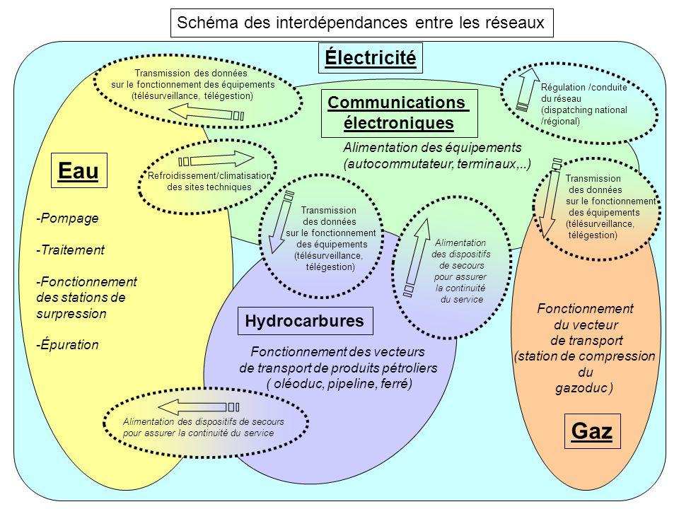 Schéma des interdépendances entre les réseaux Électricité Communications électroniques Alimentation des équipements (autocommutateur, terminaux,..) -P