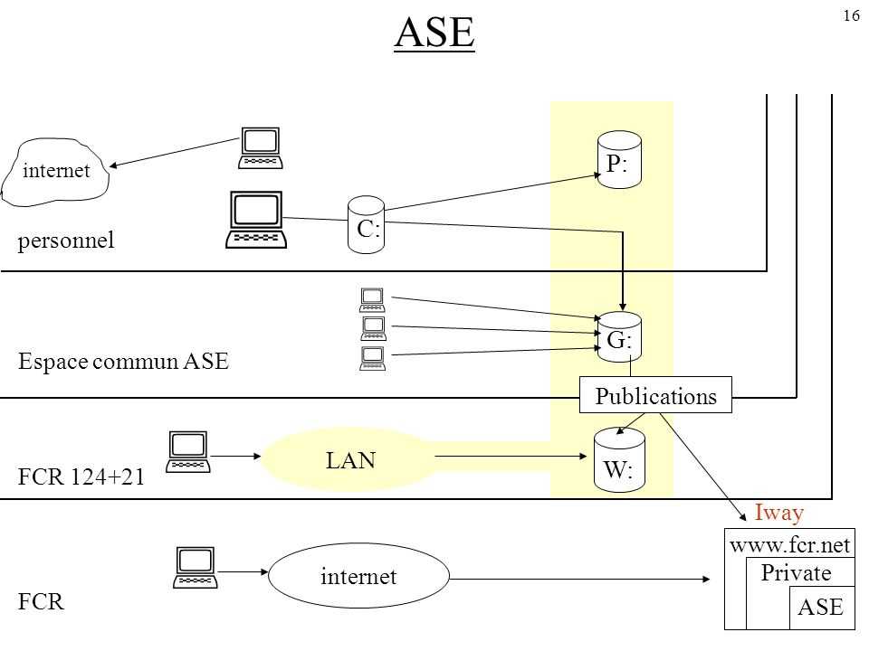 16 ASE internet P: G: W: LAN internet C: personnel Espace commun ASE FCR FCR Iway   Private ASE Publications