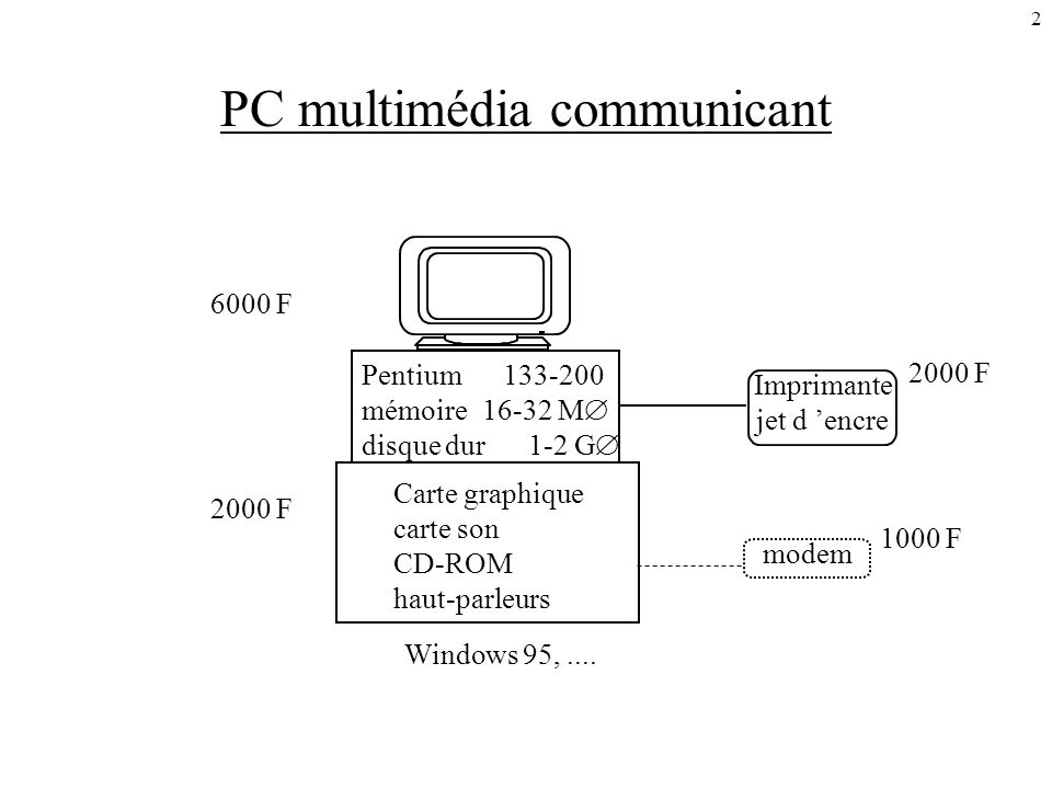 2 PC multimédia communicant 6000 F 2000 F 1000 F Windows 95,.... modem Imprimante jet d encre Carte graphique carte son CD-ROM haut-parleurs Pentium 1