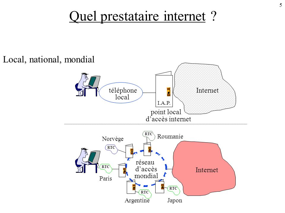 5 Quel prestataire internet . Local, national, mondial téléphone local Internet I.A.P.