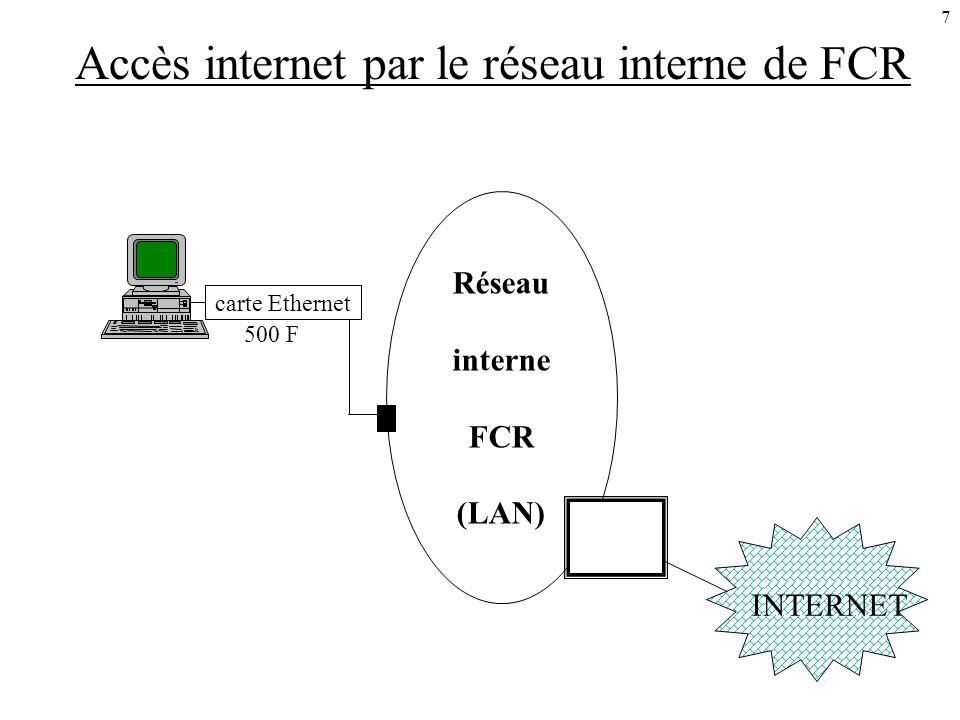 7 Accès internet par le réseau interne de FCR INTERNET 500 F Réseau interne FCR (LAN) carte Ethernet