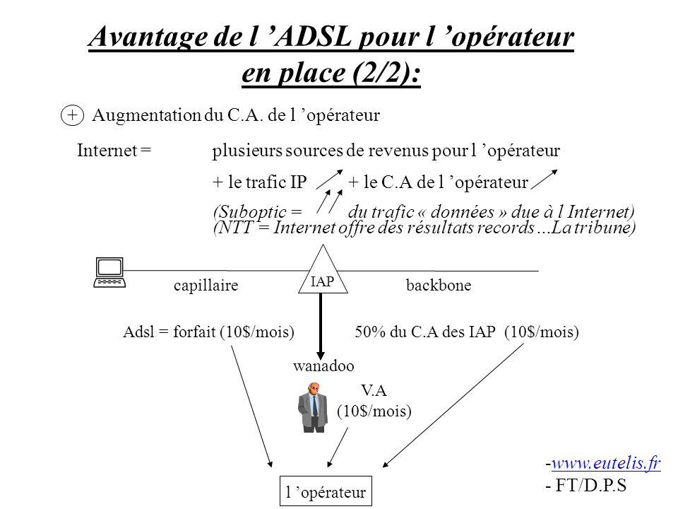 Avantage de l ADSL pour l opérateur en place (2/2): Internet =plusieurs sources de revenus pour l opérateur + le trafic IP+ le C.A de l opérateur (Sub