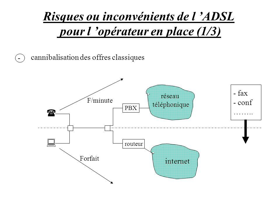 Risques ou inconvénients de l ADSL pour l opérateur en place (1/3) cannibalisation des offres classiques PBX routeur - fax - conf …….. réseau téléphon
