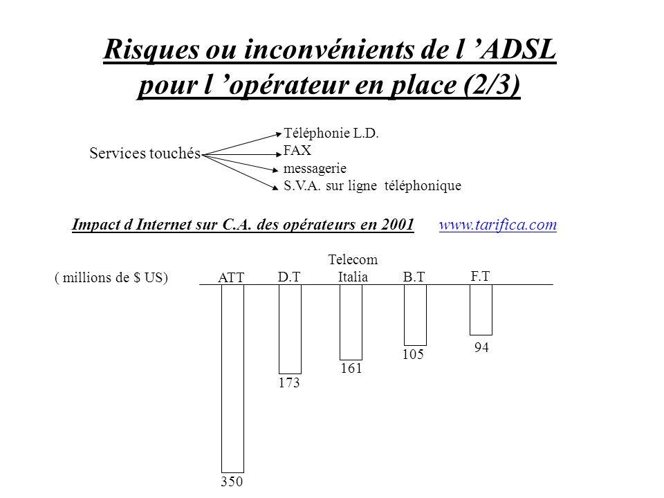 Risques ou inconvénients de l ADSL pour l opérateur en place (2/3) ( millions de $ US) Telecom Italia ATT D.T B.T F.T 350 173 161 105 94 Services touc