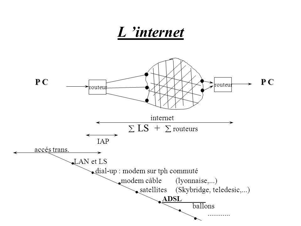 L internet routeur internet LS + routeurs IAP accés trans. LAN et LS dial-up : modem sur tph commuté modem câble (lyonnaise,...) satellites(Skybridge,
