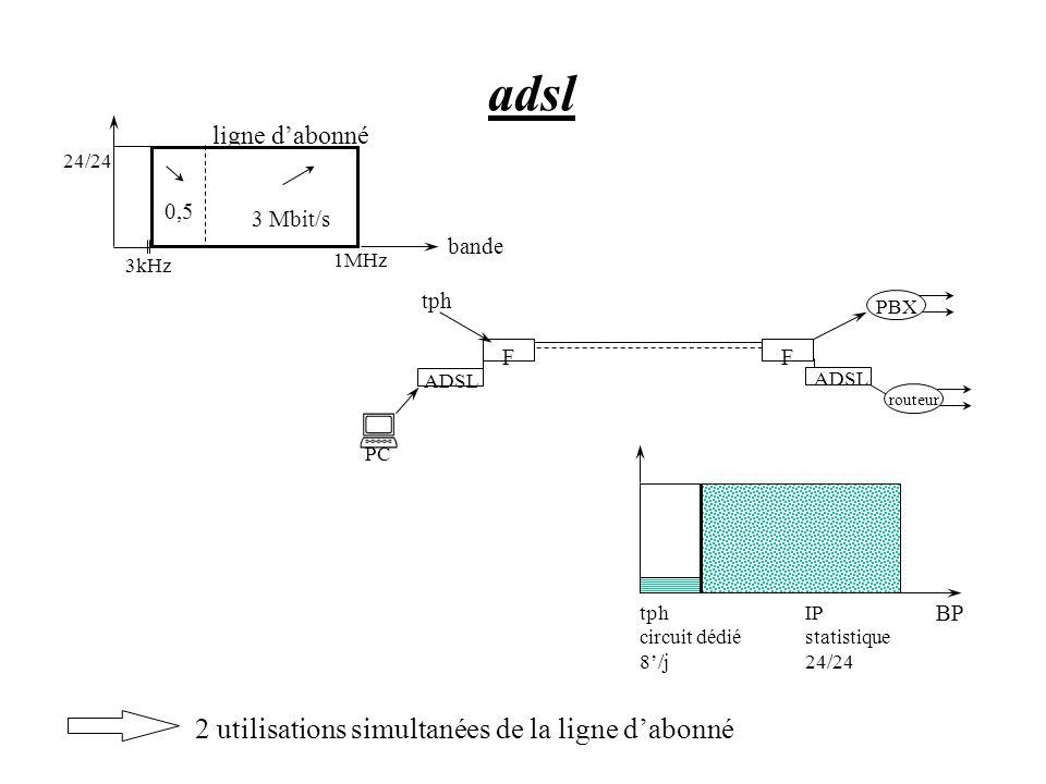 adsl 0,5 3 Mbit/s 24/24 3kHz 1MHz bande ligne dabonné FF ADSL PBX routeur ADSL PC tph BP tph circuit dédié 8/j IP statistique 24/24 2 utilisations sim