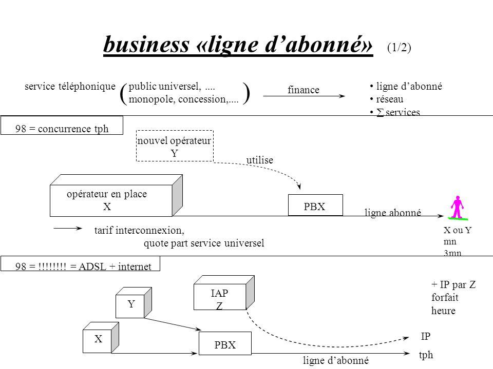 business «ligne dabonné» (2/2) vision positive : NOUVEL USAGE (IP) pour un coût marginal vision négative : CANNIBALISATION ede «mn circuit» par «forfait IP» tph simple, tph mobile------------- NON tph longue distance ---------------- peut être X25, entreprise, conférence ---- OUI